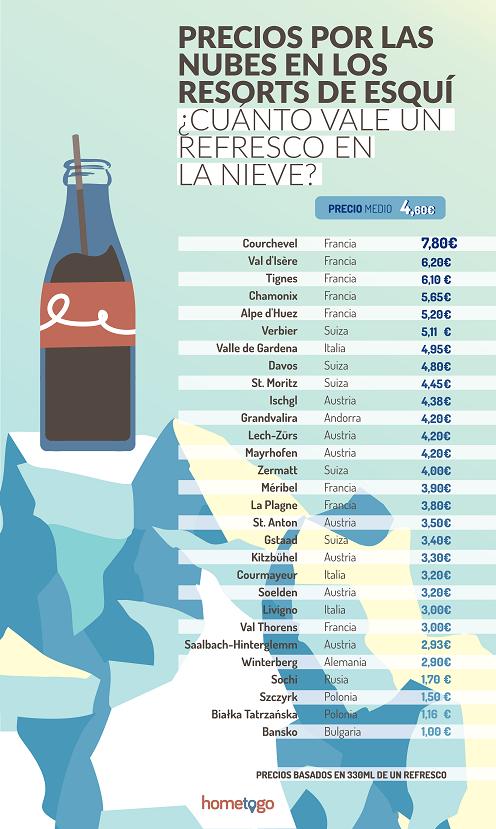 precios esquí europa